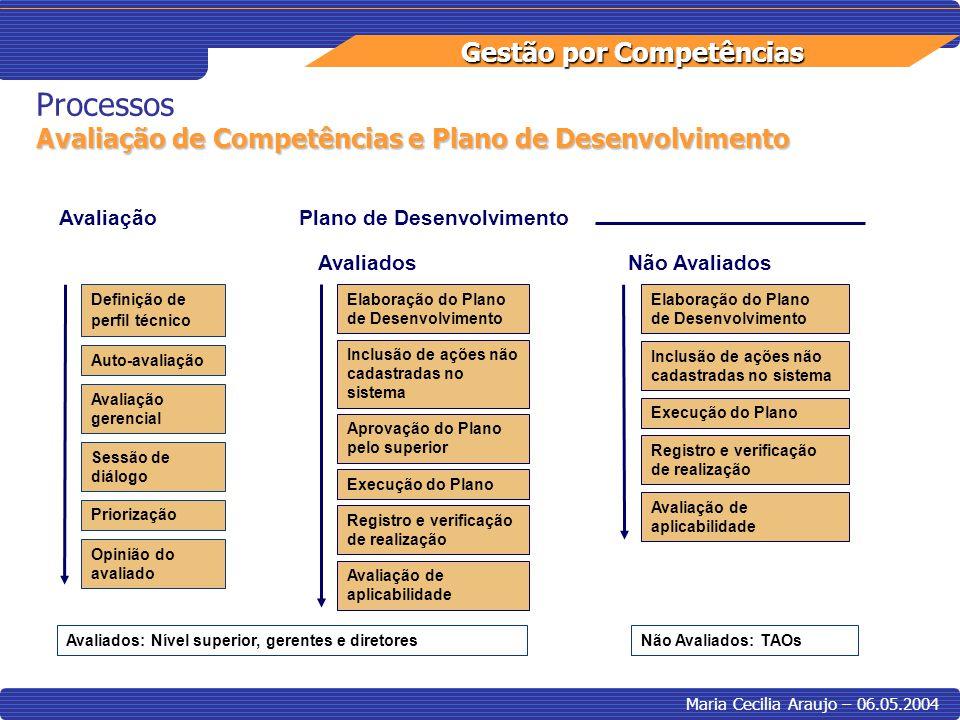 Gestão por Competências Maria Cecilia Araujo – 06.05.2004 Avaliação Definição de perfil técnico Auto-avaliação Avaliação gerencial Sessão de diálogo P