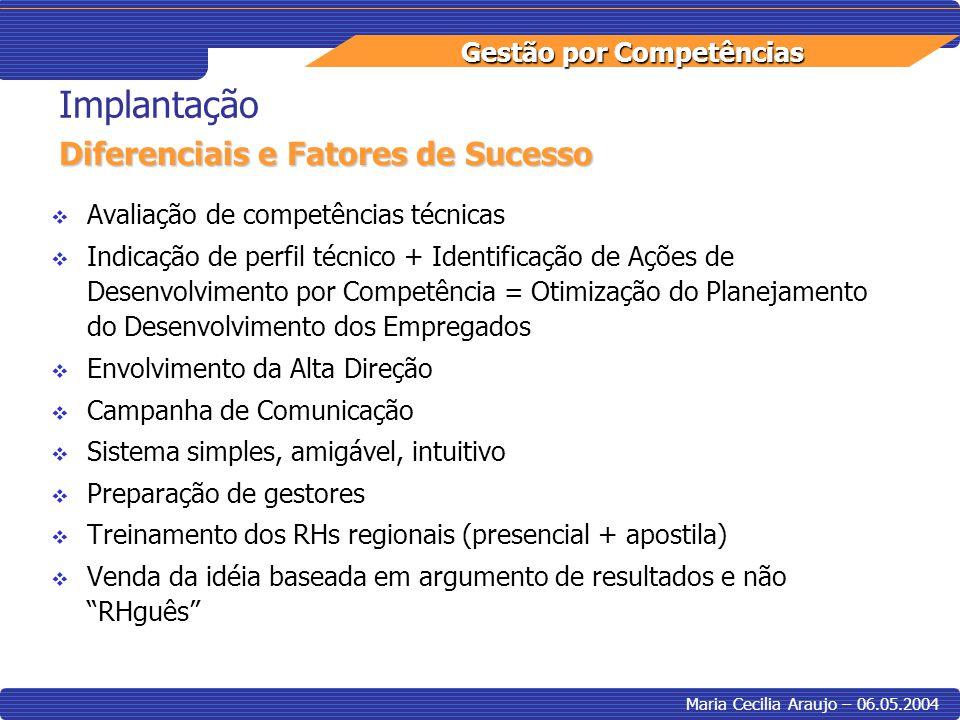Gestão por Competências Maria Cecilia Araujo – 06.05.2004 Avaliação de competências técnicas Indicação de perfil técnico + Identificação de Ações de D