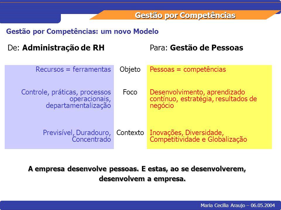 Gestão por Competências Maria Cecilia Araujo – 06.05.2004 Gestão por Competências: um novo Modelo De: Administração de RHPara: Gestão de Pessoas Recur