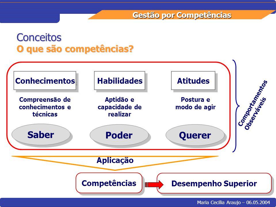 Gestão por Competências Maria Cecilia Araujo – 06.05.2004 Conceitos O que são competências? Comportamentos Observáveis Conhecimentos Atitudes Habilida