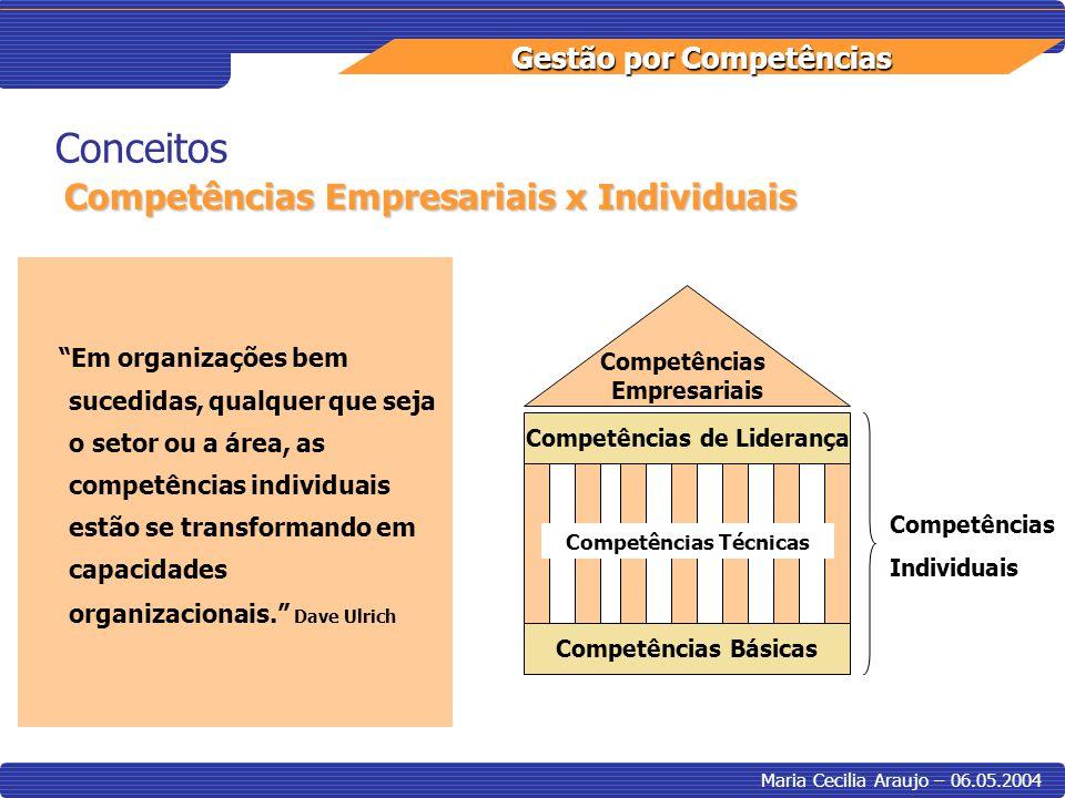 Gestão por Competências Maria Cecilia Araujo – 06.05.2004 Implantação – Macro Fases Identificação de Competências Definição ou Descrição de Competências Avaliação de Competências Desenvolvimento/Gestão por Competências – Plano de Ação