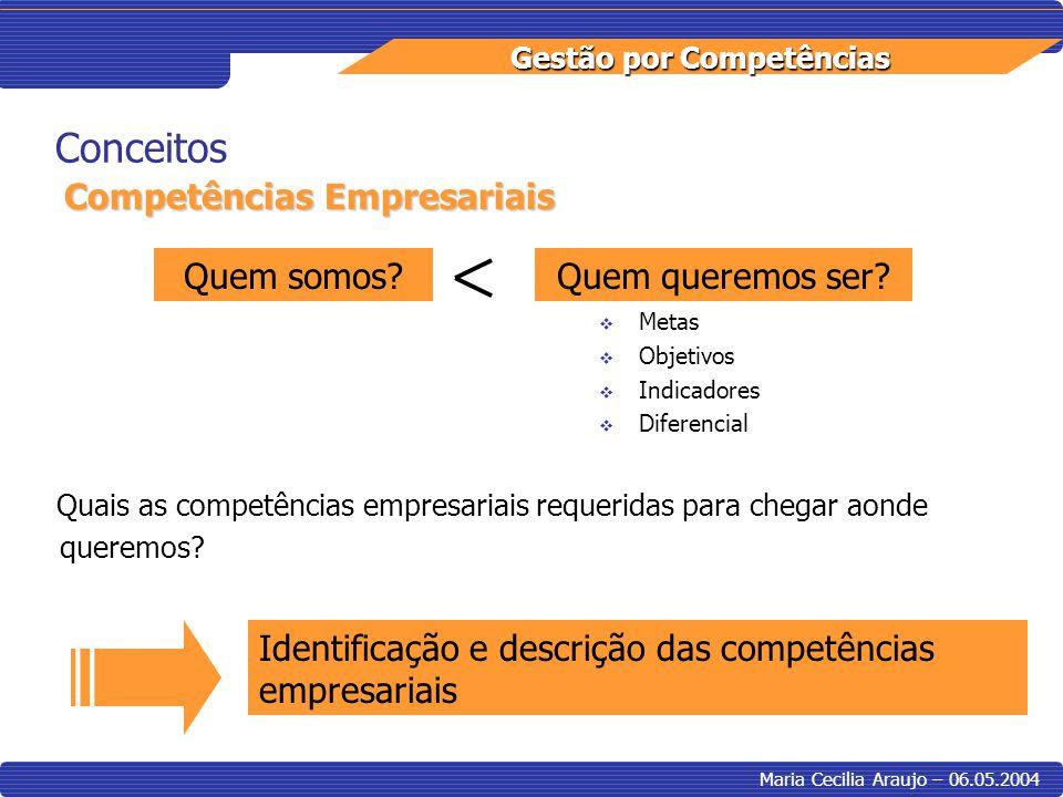 Gestão por Competências Maria Cecilia Araujo – 06.05.2004 Implantação Identificação de Competências Competências Essenciais Visão Missão Objetivos / Estratégia Competências Grupais Análise dos Processos Experiência de outras empresas Lista de Competências Competências Individuais