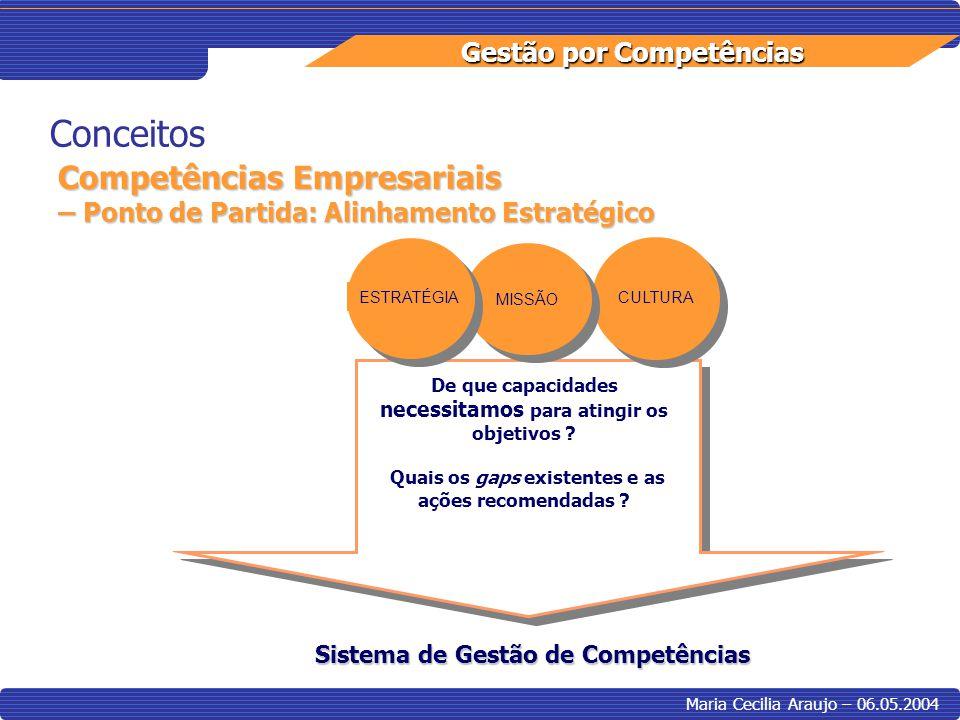 Gestão por Competências Maria Cecilia Araujo – 06.05.2004 Conceitos Competências Individuais Qualificaçõe s Capacidades Habilidades Atitudes Performance+Valor