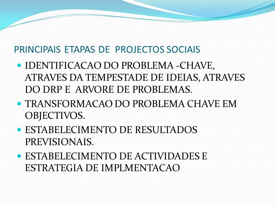 PROJECTO (CONCEITO) MECANISMO A PARTIR DO QUAL SE RESOLVE ALGUM PROBLEMA OU SE ACESSA A UMA OPORTUNIDADE; EXEMPLO, PROJECTOS SOCIAIS E PROJECTOS ECONOMICOS( VPL VS IMPACTO) PODE SE AVALIAR A CAPACIDADE INTERNA DA ORGANIZACAO ANTES DE INCIAR O PROCESSO DE PROJECCAO(SWOT, FOFA, FFOA)