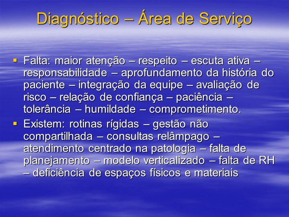 Diagnóstico – Área de Serviço Falta: maior atenção – respeito – escuta ativa – responsabilidade – aprofundamento da história do paciente – integração