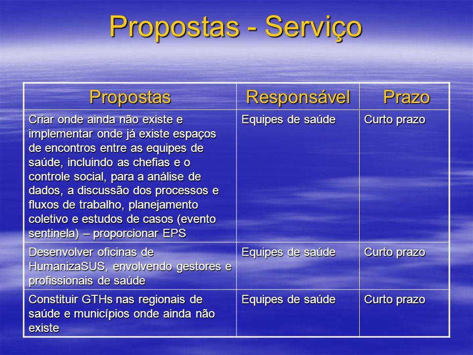 Propostas - Serviço PropostasResponsável Prazo Prazo Criar onde ainda não existe e implementar onde já existe espaços de encontros entre as equipes de