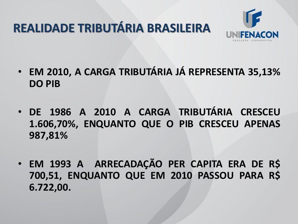 INCIDÊNCIA DA TRIBUTAÇÃO INCIDÊNCIA % PIB BENS/SERVIÇOS 16,97% SALÁRIOS 9,63% CAPITAL E OUTRAS RENDAS 5,76% PATRIMÔNIO 1,23% COMÉRCIO EXTERIOR 0,58% DEMAIS 0,96% TOTAL 35,13%
