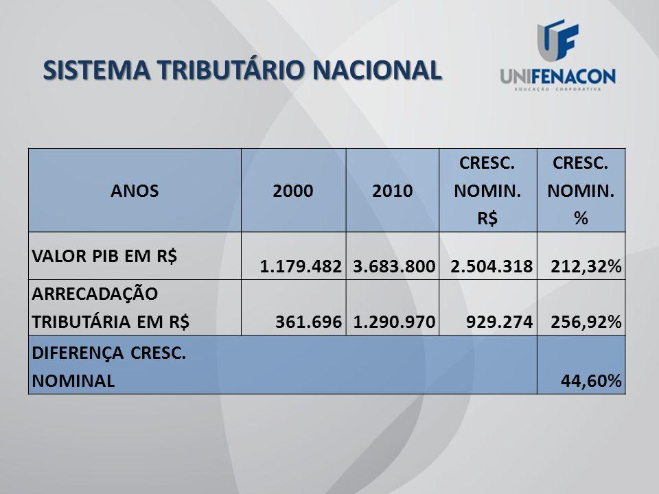 REALIDADE TRIBUTÁRIA BRASILEIRA EM 2010, A CARGA TRIBUTÁRIA JÁ REPRESENTA 35,13% DO PIB DE 1986 A 2010 A CARGA TRIBUTÁRIA CRESCEU 1.606,70%, ENQUANTO QUE O PIB CRESCEU APENAS 987,81% EM 1993 A ARRECADAÇÃO PER CAPITA ERA DE R$ 700,51, ENQUANTO QUE EM 2010 PASSOU PARA R$ 6.722,00.