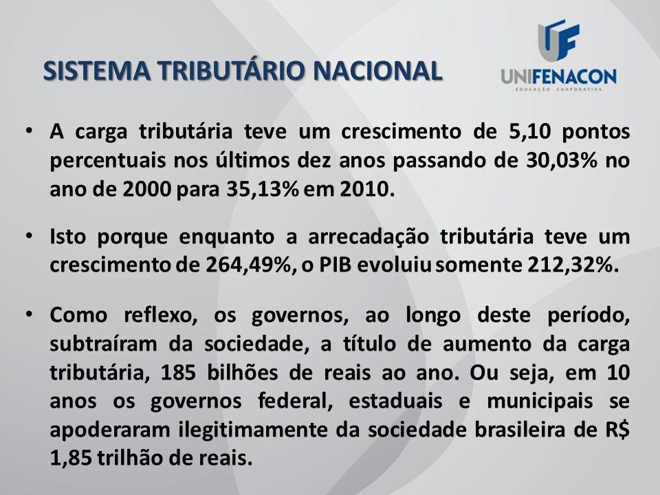 ANOS20002010 CRESC.NOMIN. R$ CRESC. NOMIN.