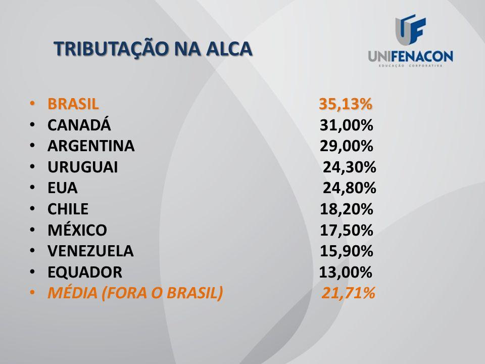 TRIBUTAÇÃO NA ALCA BRASIL 35,13% BRASIL 35,13% CANADÁ31,00% ARGENTINA29,00% URUGUAI 24,30% EUA 24,80% CHILE18,20% MÉXICO17,50% VENEZUELA15,90% EQUADOR 13,00% MÉDIA (FORA O BRASIL) 21,71%