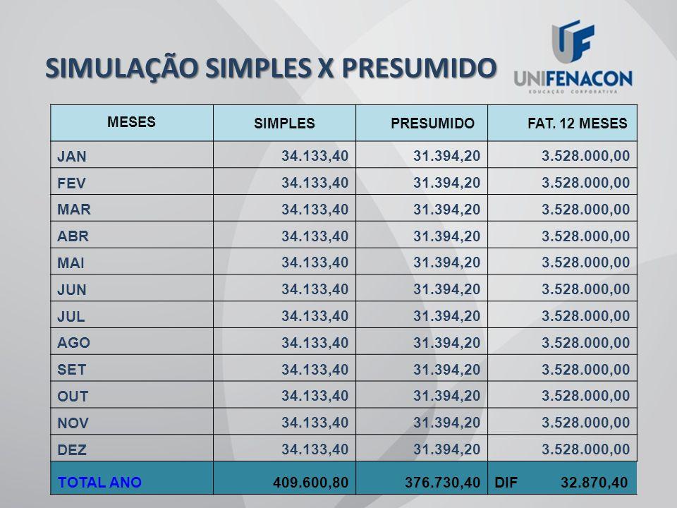 SIMULAÇÃO SIMPLES X PRESUMIDO SIMULAÇÃO SIMPLES X PRESUMIDO SEM INCIDÊNCIA DE IPI FUNCIONÁRIOS: 10 GASTOS MENSAL C/FOLHA: R$ 26.000,00 ENCARGOS SOCIAIS: 26% SOBRE A FOLHA ICMS: R$ 7.200,00 MENSAL FAT.