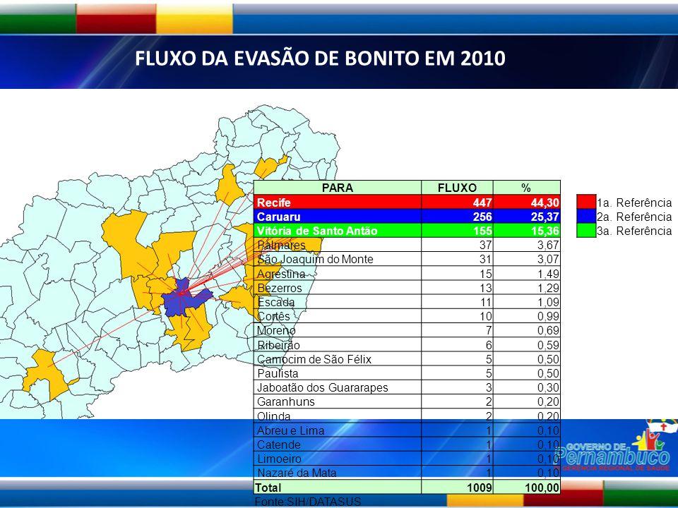 Fonte: SI-AIH/DATASUS FLUXO DA EVASÃO DE BONITO EM 2010 PARAFLUXO% Recife44744,30 1a. Referência Caruaru25625,37 2a. Referência Vitória de Santo Antão