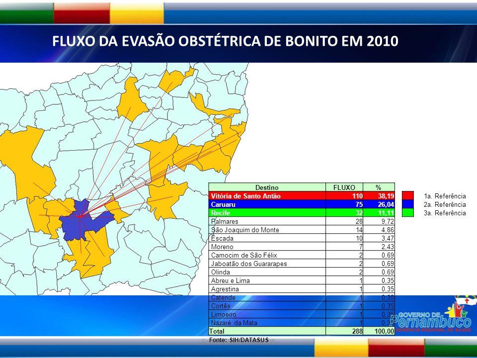 Fonte: SI-AIH/DATASUS FLUXO DA EVASÃO OBSTÉTRICA DE BONITO EM 2010 DestinoFLUXO% Vitória de Santo Antão11038,19 1a. Referência Caruaru7526,04 2a. Refe
