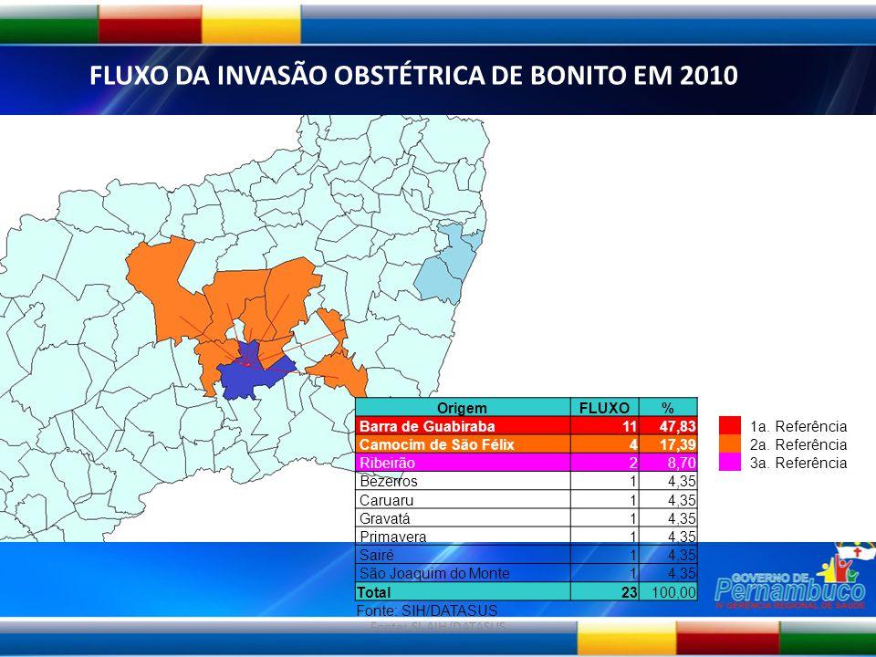 Fonte: SI-AIH/DATASUS FLUXO DA INVASÃO OBSTÉTRICA DE BONITO EM 2010 OrigemFLUXO% Barra de Guabiraba1147,83 1a. Referência Camocim de São Félix417,39 2