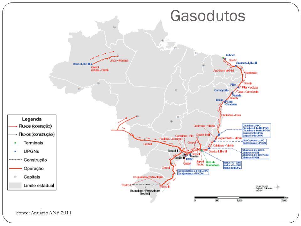 Gasodutos Fonte: Anuário ANP 2011