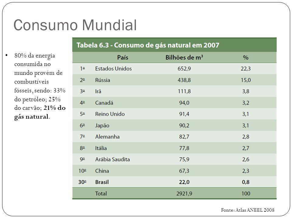 Consumo Mundial Fonte: Atlas ANEEL 2008 80% da energia consumida no mundo provém de combustíveis fósseis, sendo: 33% do petróleo; 25% do carvão; 21% d