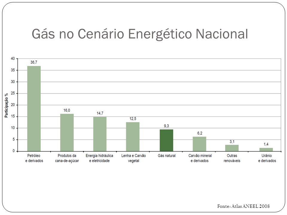 Gás no Cenário Energético Nacional Fonte: Atlas ANEEL 2008