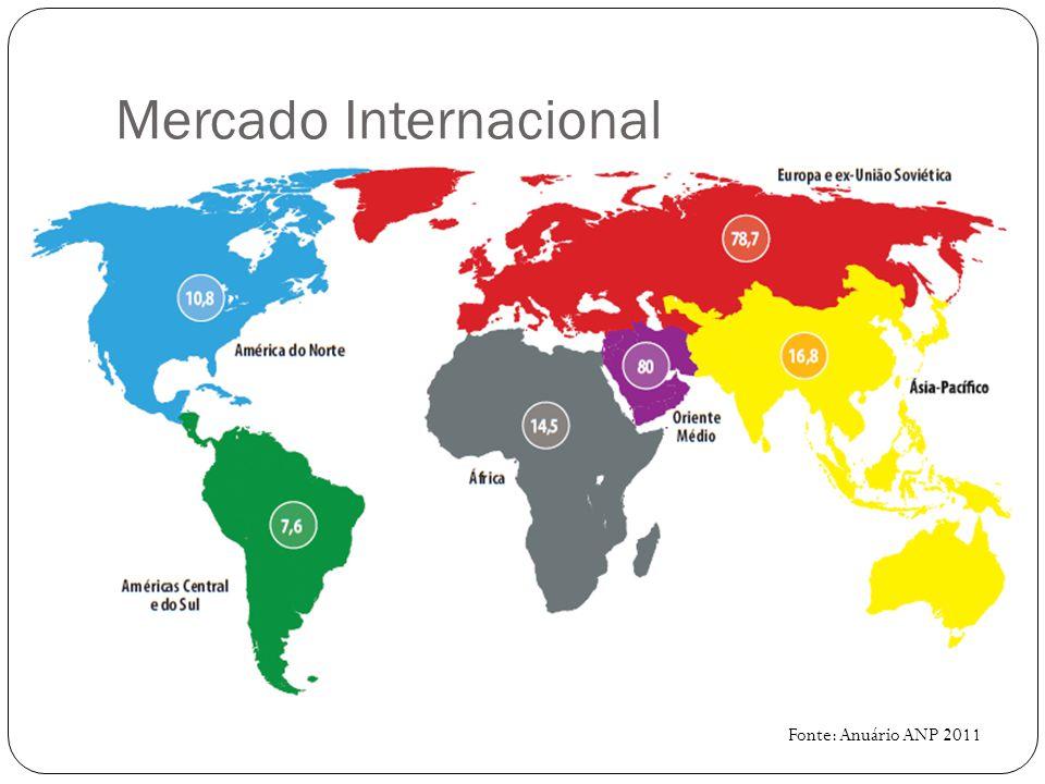 Mercado Internacional Fonte: https://sistemas.dnpm.gov.br/publicacao/mostra_imagem.asp?IDBancoArquivoArquivo=3969https://sistemas.dnpm.gov.br/publicacao/mostra_imagem.asp?IDBancoArquivoArquivo=3969 Brasil: 42ª Posição, com aproximadamente 0,36 trilhões de m³ de gás.