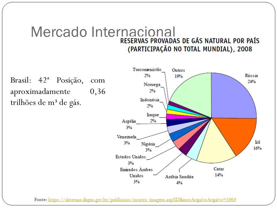 Mercado Internacional Fonte: https://sistemas.dnpm.gov.br/publicacao/mostra_imagem.asp?IDBancoArquivoArquivo=3969https://sistemas.dnpm.gov.br/publicac