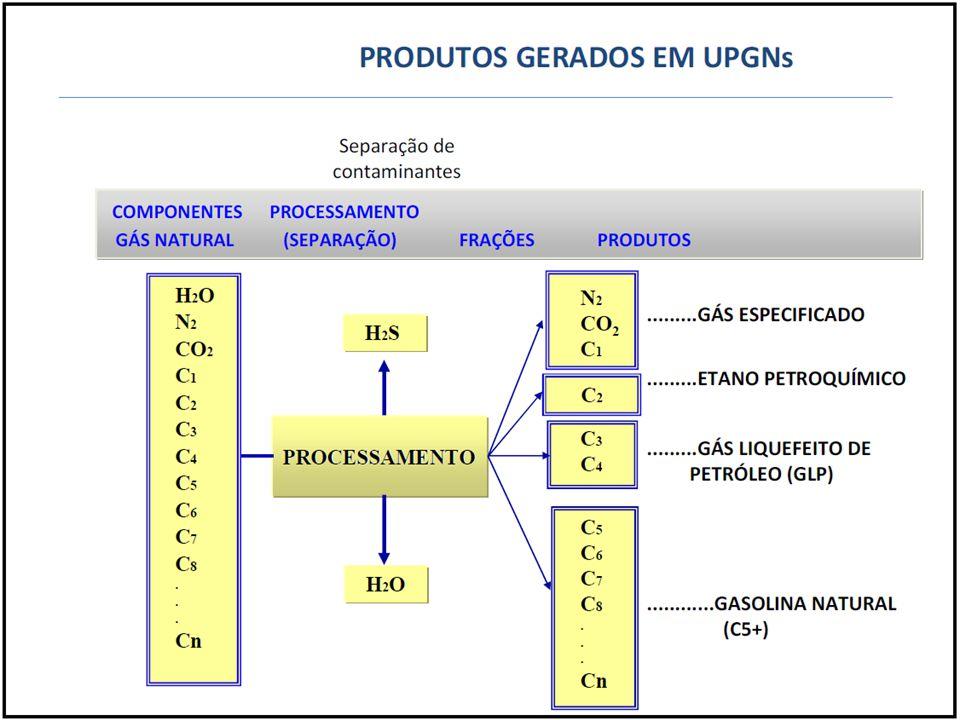 Processamento Fonte: Anuário ANP 2011