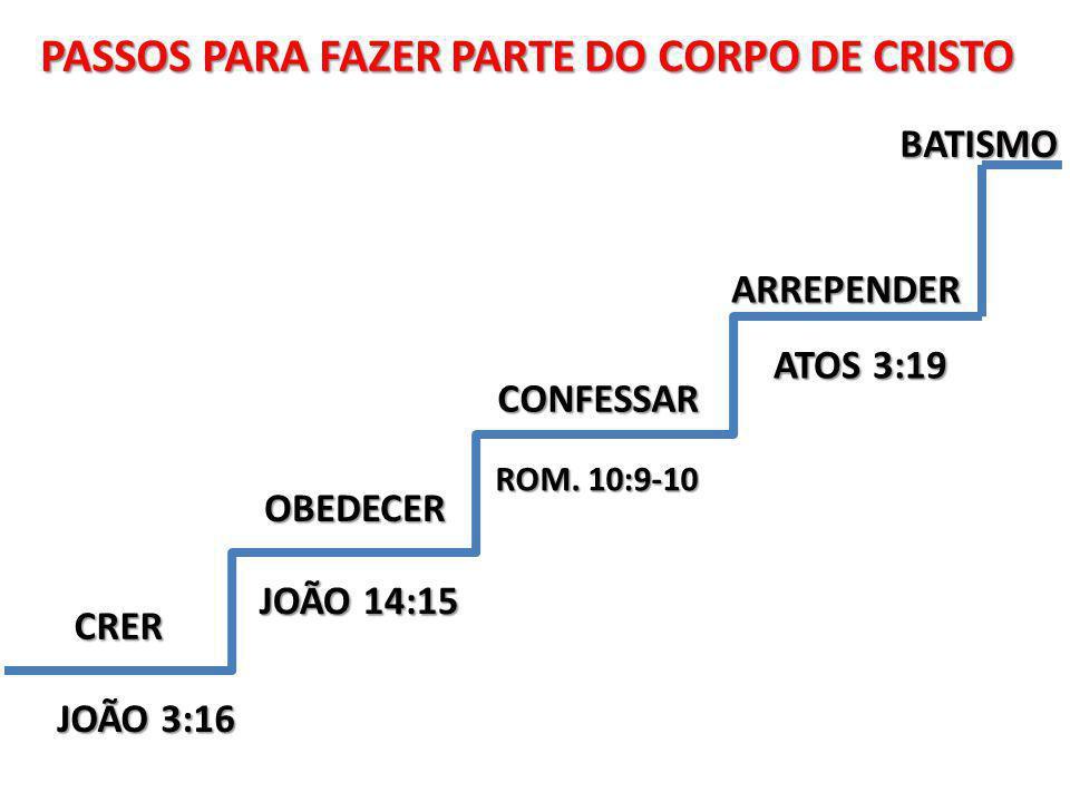 CRER OBEDECER OBEDECER CONFESSAR CONFESSAR ARREPENDER JOÃO 3:16 JOÃO 14:15 ROM.