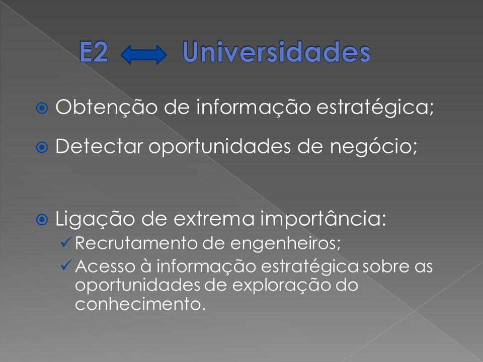 Obtenção de informação estratégica; Detectar oportunidades de negócio; Ligação de extrema importância: Recrutamento de engenheiros; Acesso à informaçã