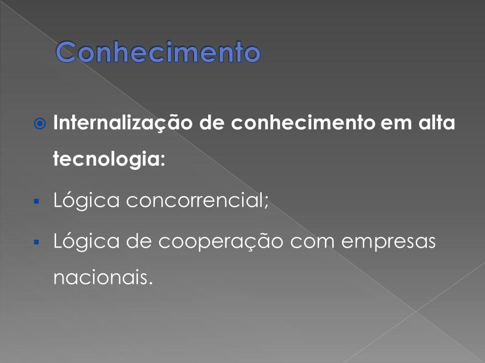 Internalização de conhecimento em alta tecnologia: Lógica concorrencial; Lógica de cooperação com empresas nacionais.
