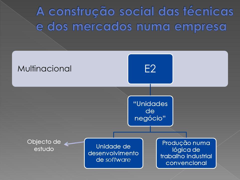 Multinacional E2 Unidades de negócio Unidade de desenvolvimento de software Produção numa lógica de trabalho industrial convencional Objecto de estudo