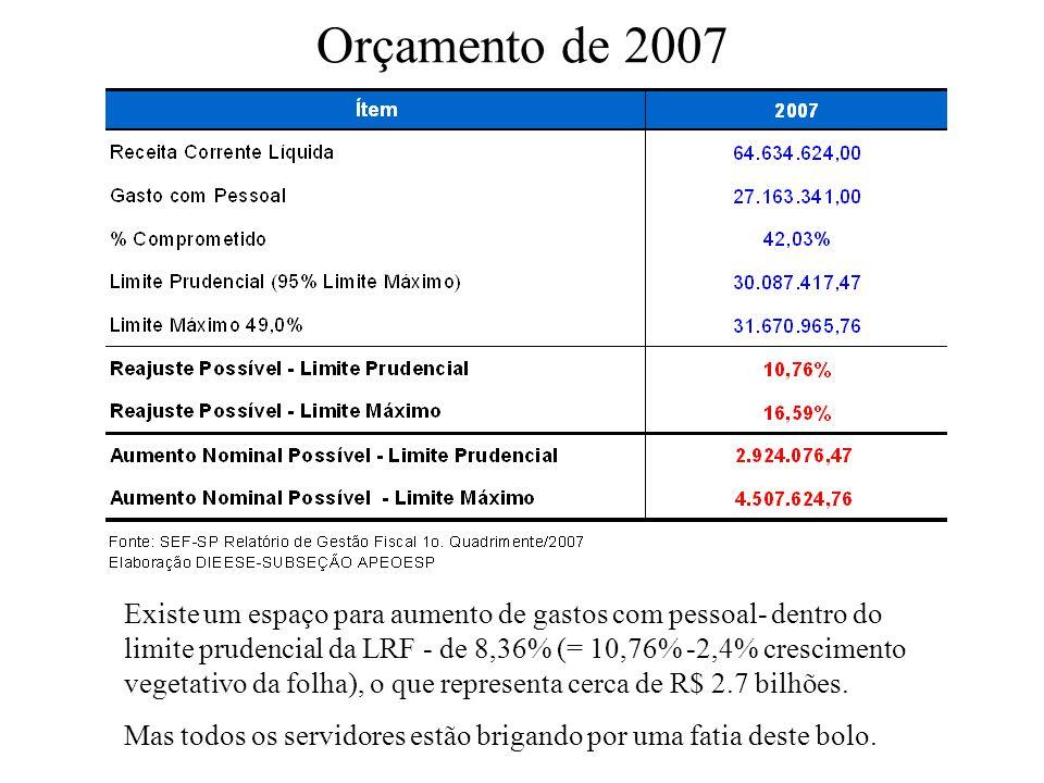 Orçamento de 2007 Existe um espaço para aumento de gastos com pessoal- dentro do limite prudencial da LRF - de 8,36% (= 10,76% -2,4% crescimento veget