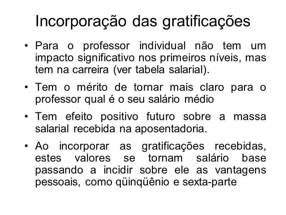 Incorporação das gratificações Para o professor individual não tem um impacto significativo nos primeiros níveis, mas tem na carreira (ver tabela sala