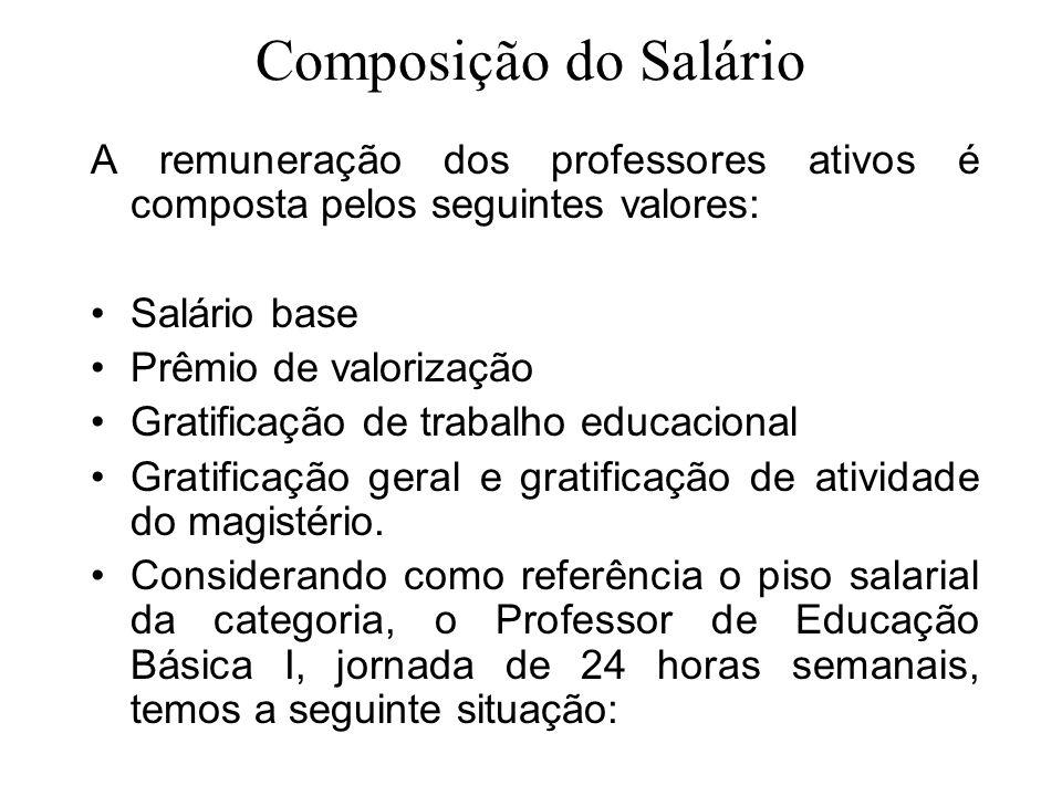 Composição do Salário A remuneração dos professores ativos é composta pelos seguintes valores: Salário base Prêmio de valorização Gratificação de trab