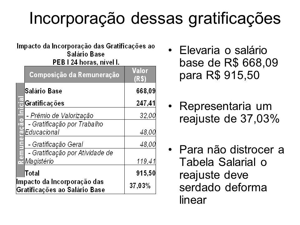 Incorporação dessas gratificações Elevaria o salário base de R$ 668,09 para R$ 915,50 Representaria um reajuste de 37,03% Para não distrocer a Tabela