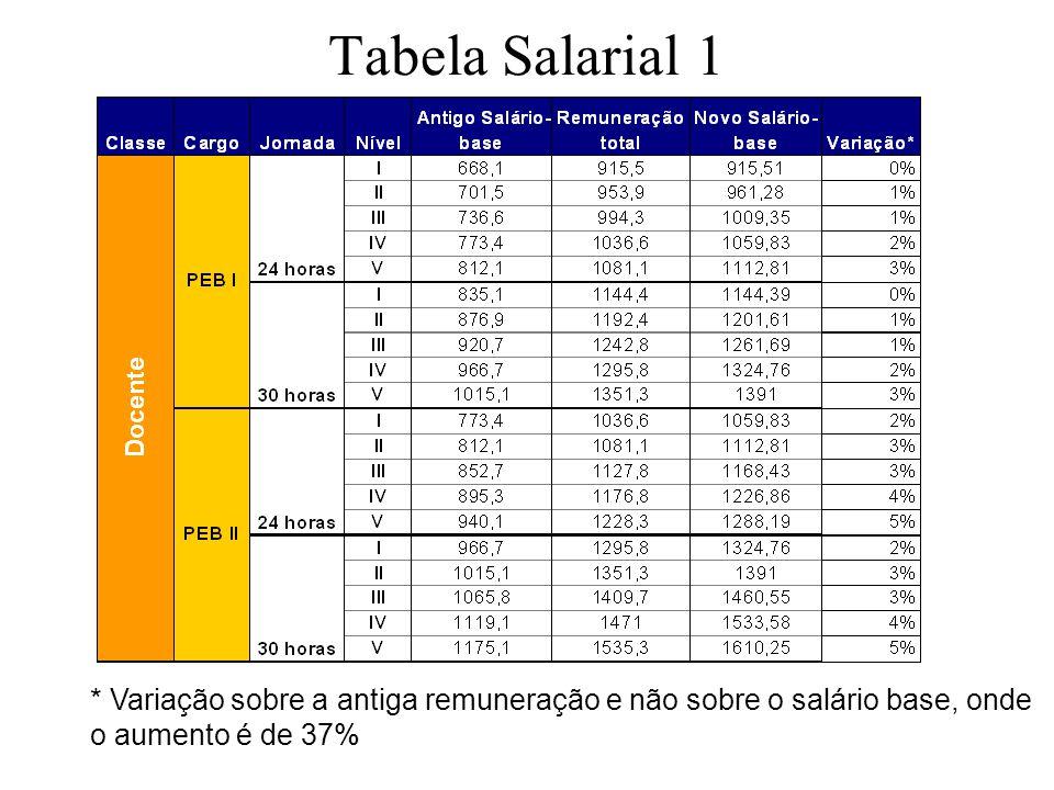Tabela Salarial 1 * Variação sobre a antiga remuneração e não sobre o salário base, onde o aumento é de 37%