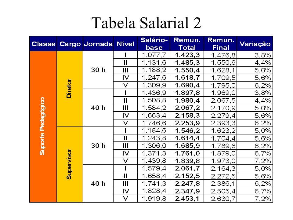 Tabela Salarial 2