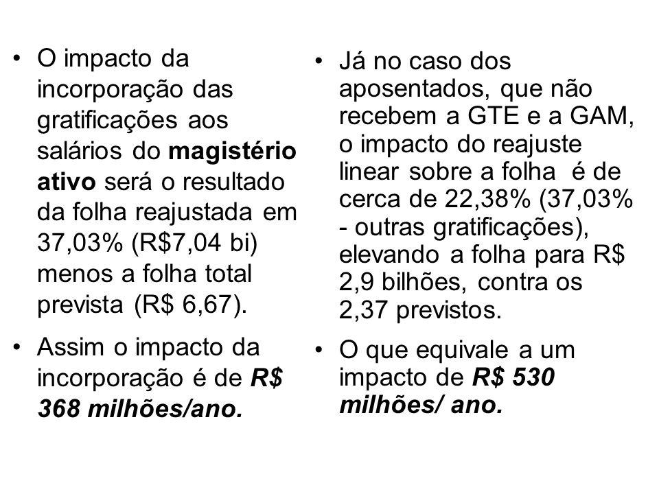 O impacto da incorporação das gratificações aos salários do magistério ativo será o resultado da folha reajustada em 37,03% (R$7,04 bi) menos a folha