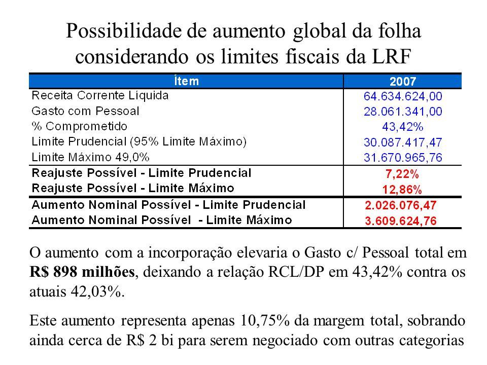 Possibilidade de aumento global da folha considerando os limites fiscais da LRF O aumento com a incorporação elevaria o Gasto c/ Pessoal total em R$ 8
