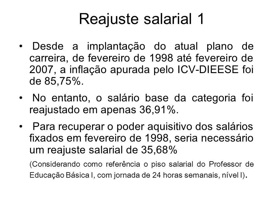 Reajuste salarial 1 Desde a implantação do atual plano de carreira, de fevereiro de 1998 até fevereiro de 2007, a inflação apurada pelo ICV-DIEESE foi