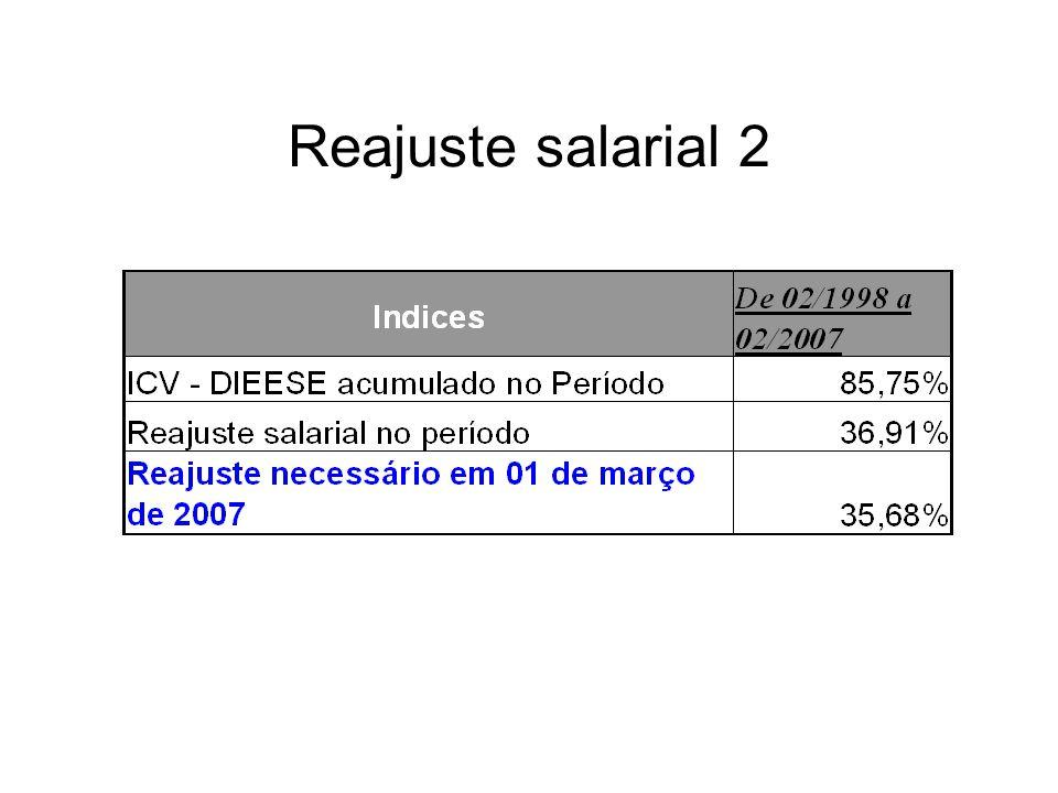 Reajuste salarial 2