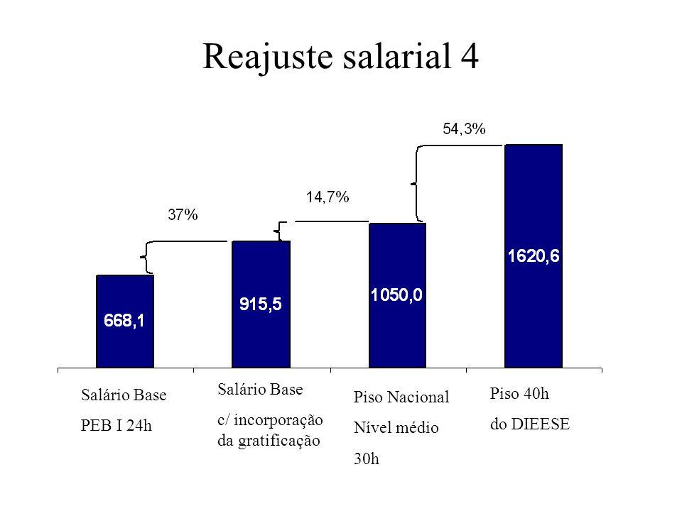 Reajuste salarial 4 Salário Base PEB I 24h Salário Base c/ incorporação da gratificação Piso Nacional Nível médio 30h Piso 40h do DIEESE