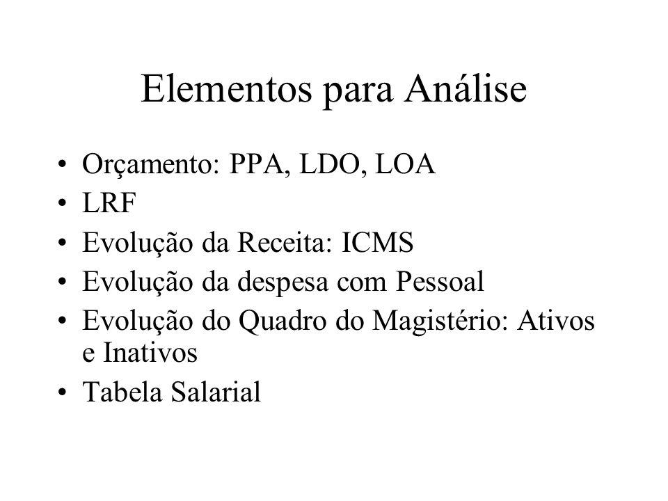 Elementos para Análise Orçamento: PPA, LDO, LOA LRF Evolução da Receita: ICMS Evolução da despesa com Pessoal Evolução do Quadro do Magistério: Ativos