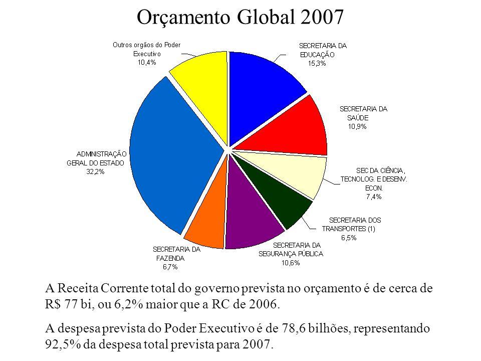 Orçamento Global 2007 A Receita Corrente total do governo prevista no orçamento é de cerca de R$ 77 bi, ou 6,2% maior que a RC de 2006. A despesa prev