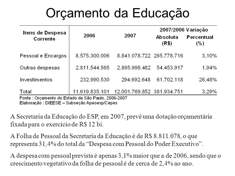 Orçamento da Educação A Secretaria da Educação do ESP, em 2007, prevê uma dotação orçamentária fixada para o exercício de R$ 12 bi. A Folha de Pessoal