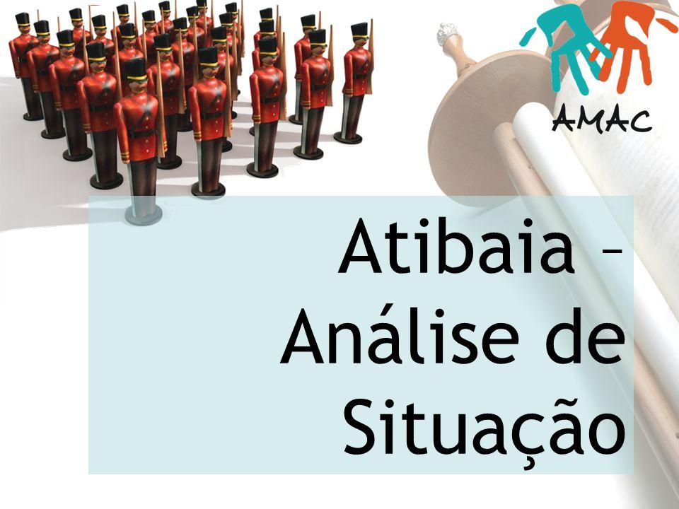 Atibaia – Análise de Situação