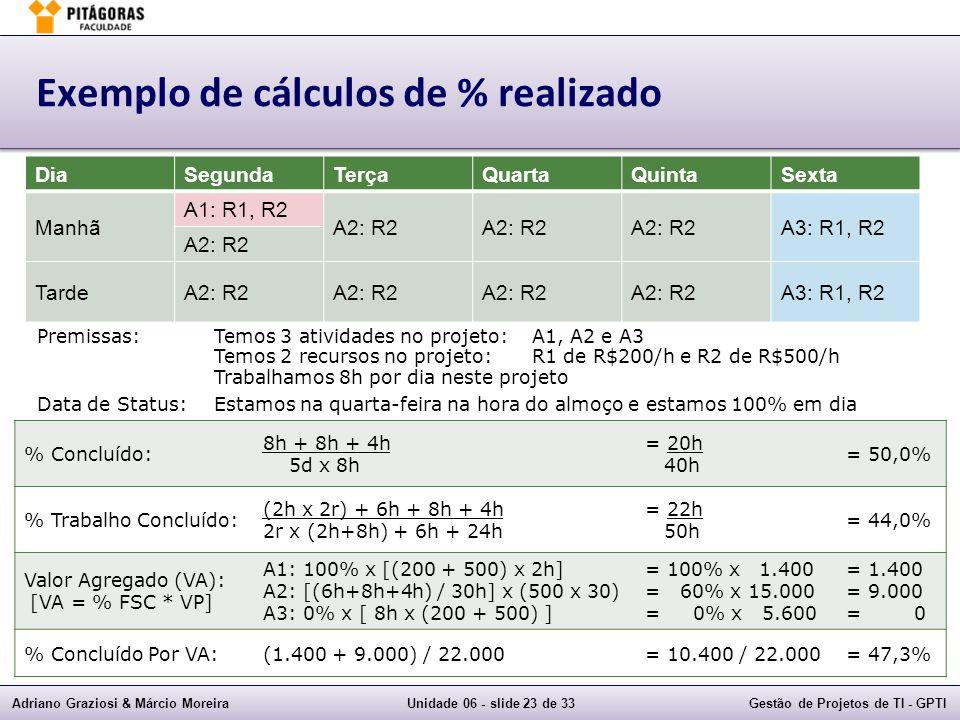 Adriano Graziosi & Márcio MoreiraUnidade 06 - slide 23 de 33Gestão de Projetos de TI - GPTI Exemplo de cálculos de % realizado DiaSegundaTerçaQuartaQuintaSexta Manhã A1: R1, R2 A2: R2 A3: R1, R2 A2: R2 TardeA2: R2 A3: R1, R2 Premissas:Temos 3 atividades no projeto:A1, A2 e A3 Temos 2 recursos no projeto:R1 de R$200/h e R2 de R$500/h Trabalhamos 8h por dia neste projeto Data de Status:Estamos na quarta-feira na hora do almoço e estamos 100% em dia % Concluído: 8h + 8h + 4h 5d x 8h = 20h 40h = 50,0% % Trabalho Concluído: (2h x 2r) + 6h + 8h + 4h 2r x (2h+8h) + 6h + 24h = 22h 50h = 44,0% Valor Agregado (VA): [VA = % FSC * VP] A1: 100% x [(200 + 500) x 2h] A2: [(6h+8h+4h) / 30h] x (500 x 30) A3: 0% x [ 8h x (200 + 500) ] = 100% x 1.400 = 60% x 15.000 = 0% x 5.600 = 1.400 = 9.000 = 0 % Concluído Por VA:(1.400 + 9.000) / 22.000= 10.400 / 22.000= 47,3%