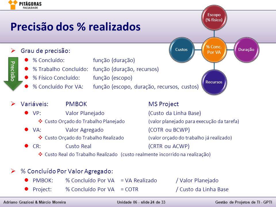 Adriano Graziosi & Márcio MoreiraUnidade 06 - slide 24 de 33Gestão de Projetos de TI - GPTI Precisão dos % realizados Grau de precisão: % Concluído:função (duração) % Trabalho Concluído:função (duração, recursos) % Físico Concluído:função (escopo) % Concluído Por VA:função (escopo, duração, recursos, custos) Variáveis:PMBOKMS Project VP:Valor Planejado(Custo da Linha Base) Custo Orçado do Trabalho Planejado(valor planejado para execução da tarefa) VA:Valor Agregado(COTR ou BCWP) Custo Orçado do Trabalho Realizado(valor orçado do trabalho já realizado) CR:Custo Real(CRTR ou ACWP) Custo Real do Trabalho Realizado (custo realmente incorrido na realização) % Concluído Por Valor Agregado: PMBOK:% Concluído Por VA= VA Realizado/ Valor Planejado Project:% Concluído Por VA= COTR/ Custo da Linha Base Precisão % Conc.