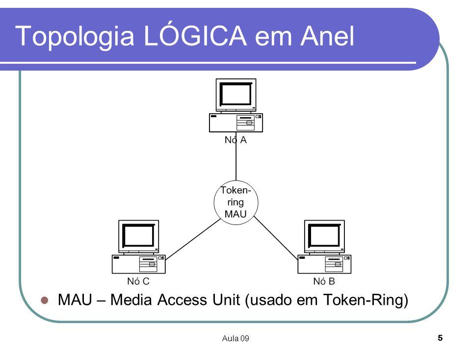 Aula 096 Topologia em Anel (2) Cabo fechado sobre si próprio Ligações Ponto-a-Ponto Sinais passam sequencialmente de ligação em ligação até ao destinatário Falha na ligação de um computador à rede implica falha em toda a rede (se anel físico) É difícil descobrir onde está a falha Pouco utilizada Utilizada pelo padrão FDDI – optical Fiber Distributed Data Interface Utiliza-se mais como topologia lógica do que física (e.g.