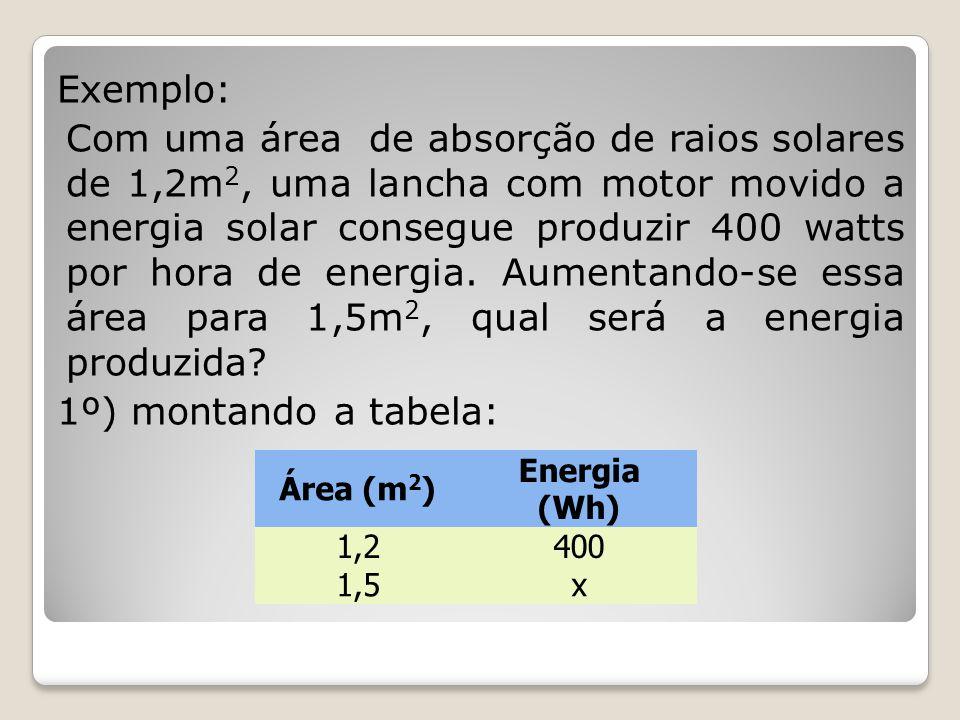 Exemplo: Com uma área de absorção de raios solares de 1,2m 2, uma lancha com motor movido a energia solar consegue produzir 400 watts por hora de ener