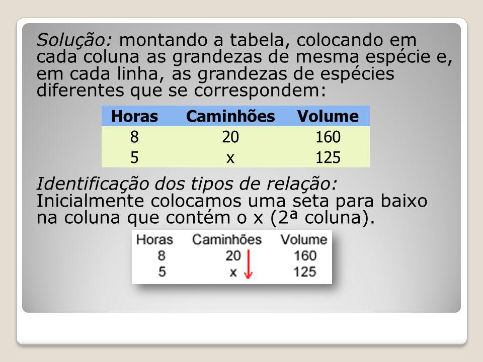 Solução: montando a tabela, colocando em cada coluna as grandezas de mesma espécie e, em cada linha, as grandezas de espécies diferentes que se corres
