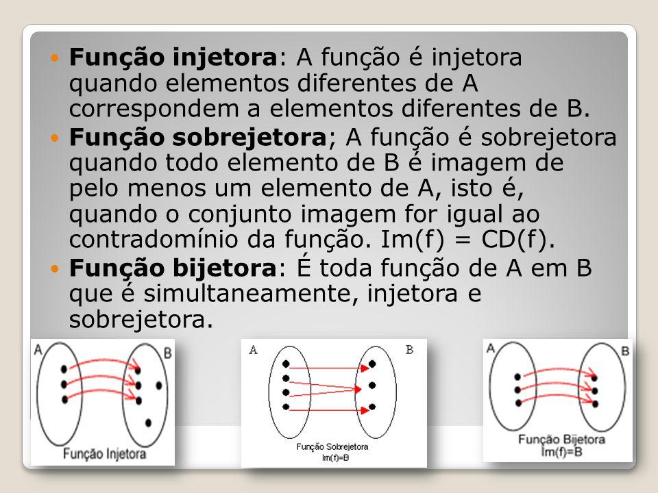 Função injetora: A função é injetora quando elementos diferentes de A correspondem a elementos diferentes de B. Função sobrejetora; A função é sobreje