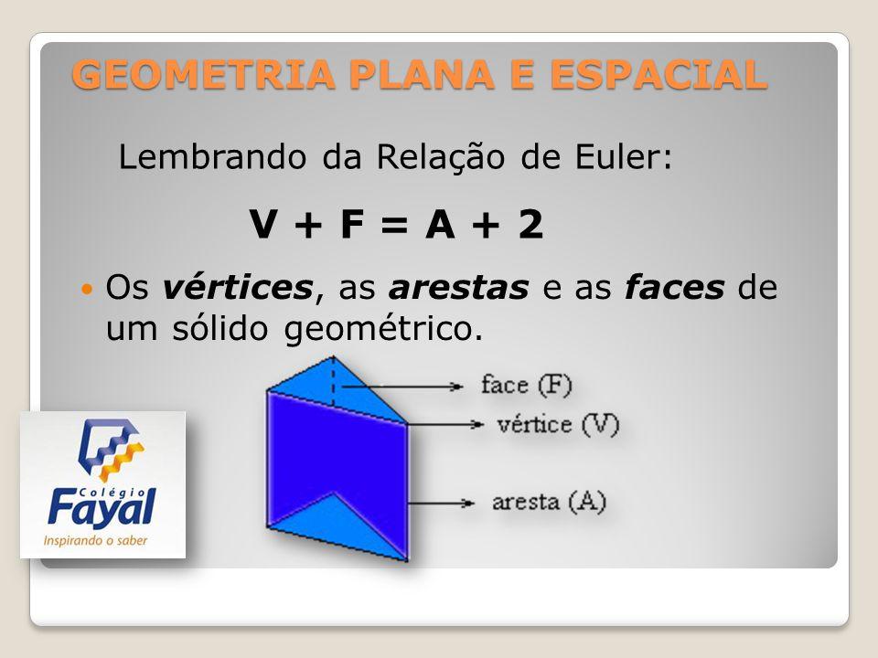 GEOMETRIA PLANA E ESPACIAL Os vértices, as arestas e as faces de um sólido geométrico. Lembrando da Relação de Euler: V + F = A + 2